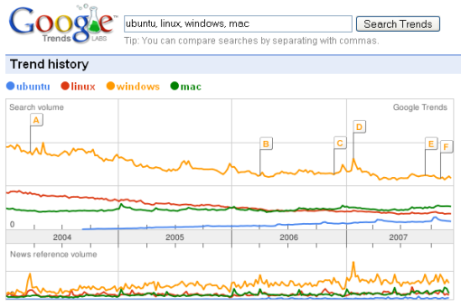 Linux vs Windows vs Mac